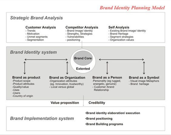 Brand Identity Planning Model By David Aaker  Advertising