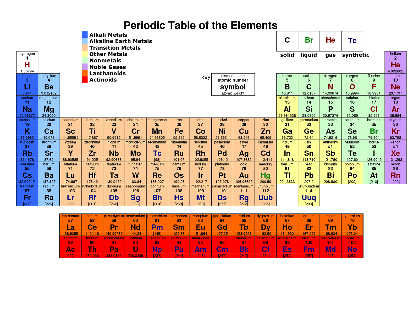 image about Printable Periodic Table Color referred to as Printable Periodic Tables Periodic Desk of Materials