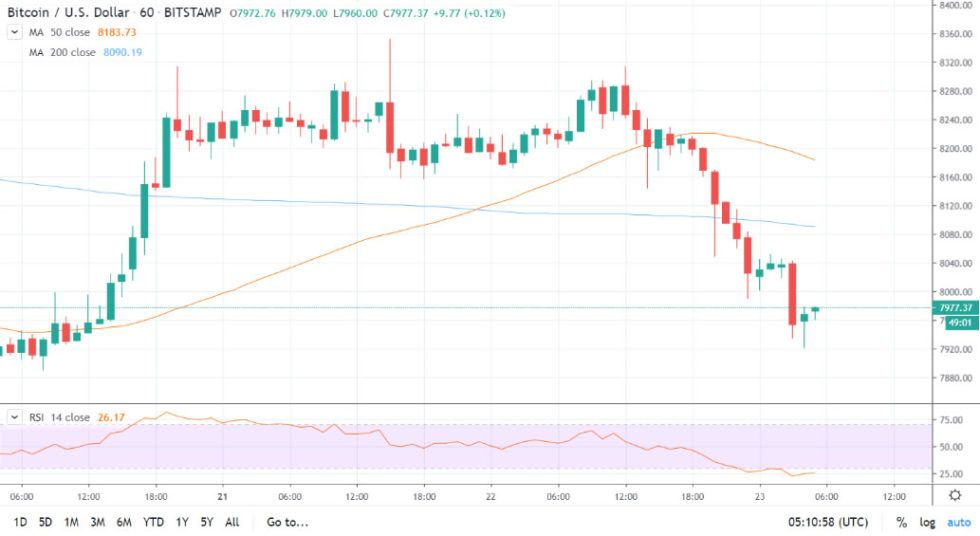 What Started Out As A Positive Week For Bitcoin Has Turned Bearish Again As The World S Top Digital Asset Plunged Below 8 000 Bitcoin Price Bitcoin Price Drop