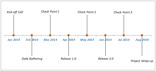 How To Create A Timeline Milestone Chart In Excel Milestone - Timeline chart template