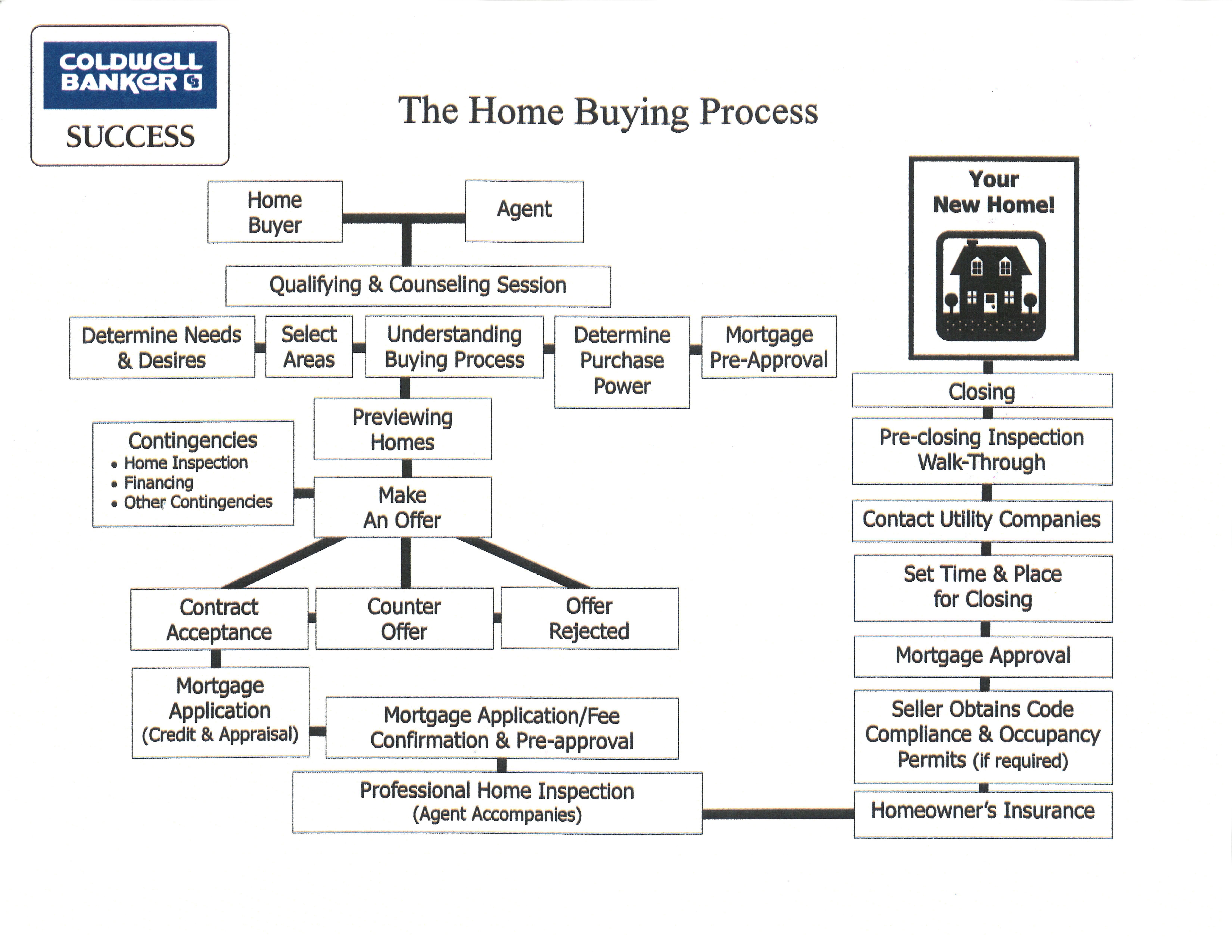 Homebuying Process Home Buying Home Buying Process Home Financing
