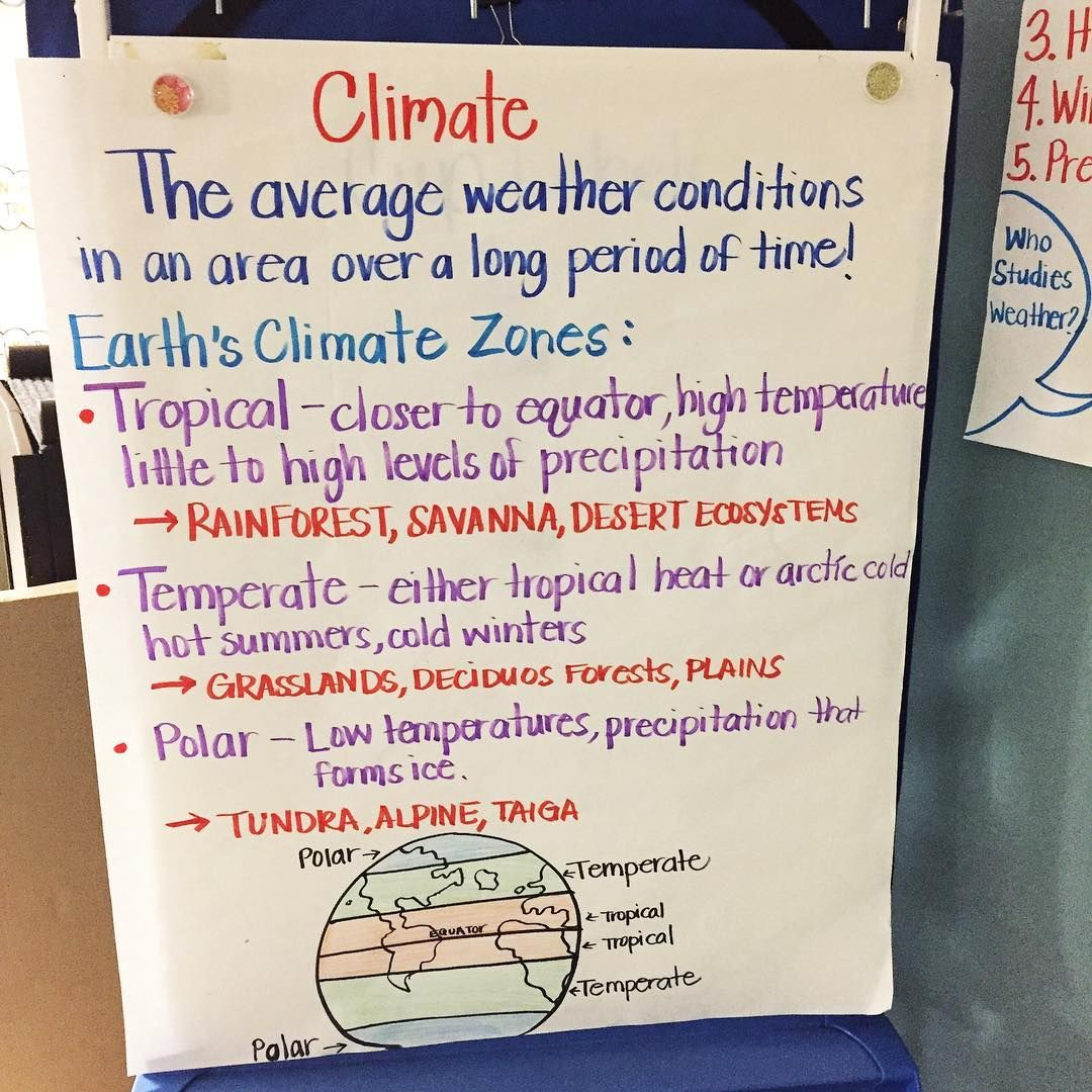 Climate Anchor Chart
