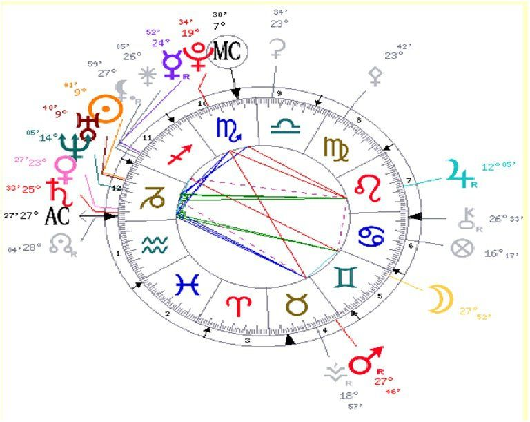 My birth chart: The stellium in the 12th House is ki…   My