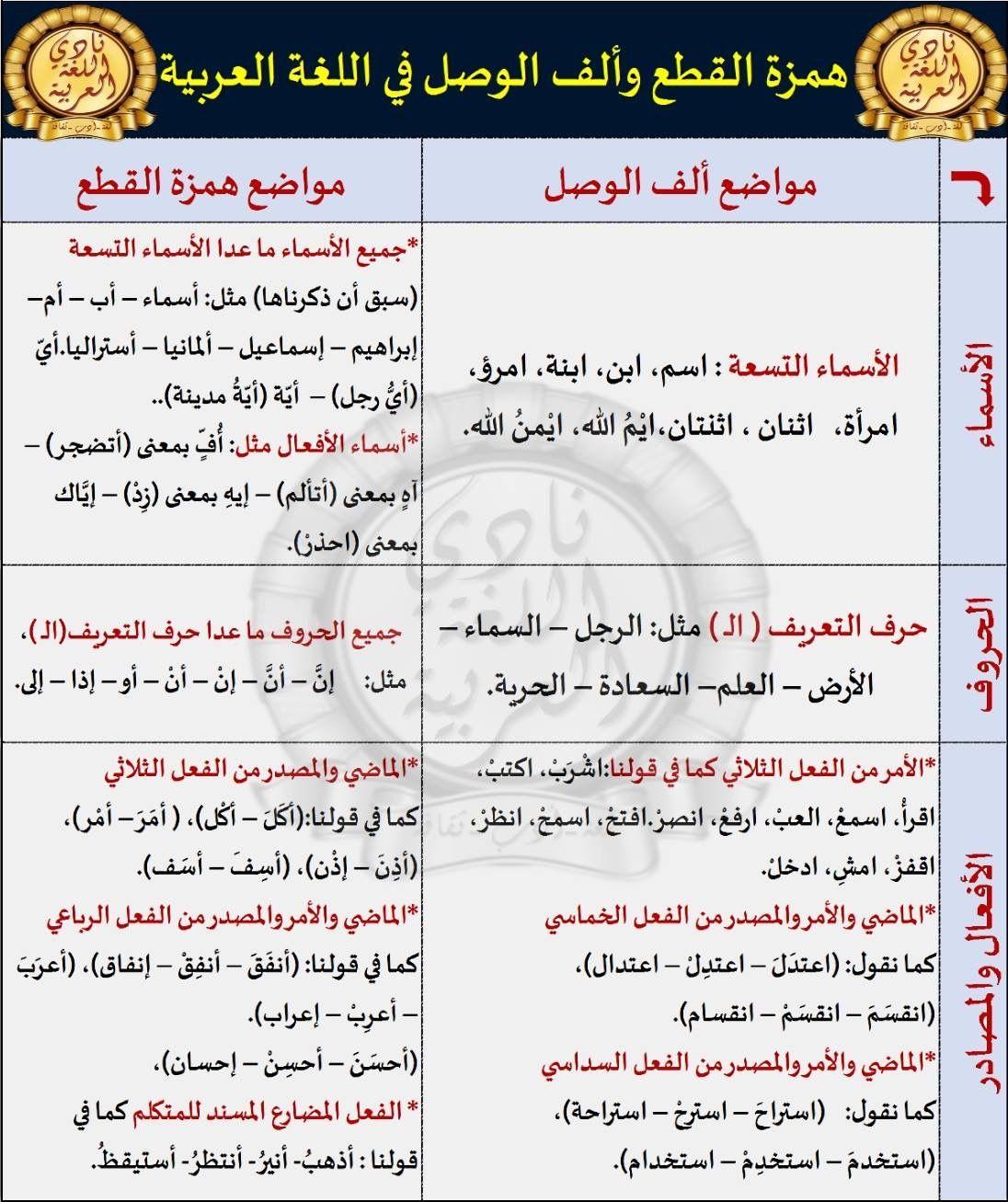 Pin By Soso On همزتا القطع والوصل Learn Arabic Language Learning Arabic Language