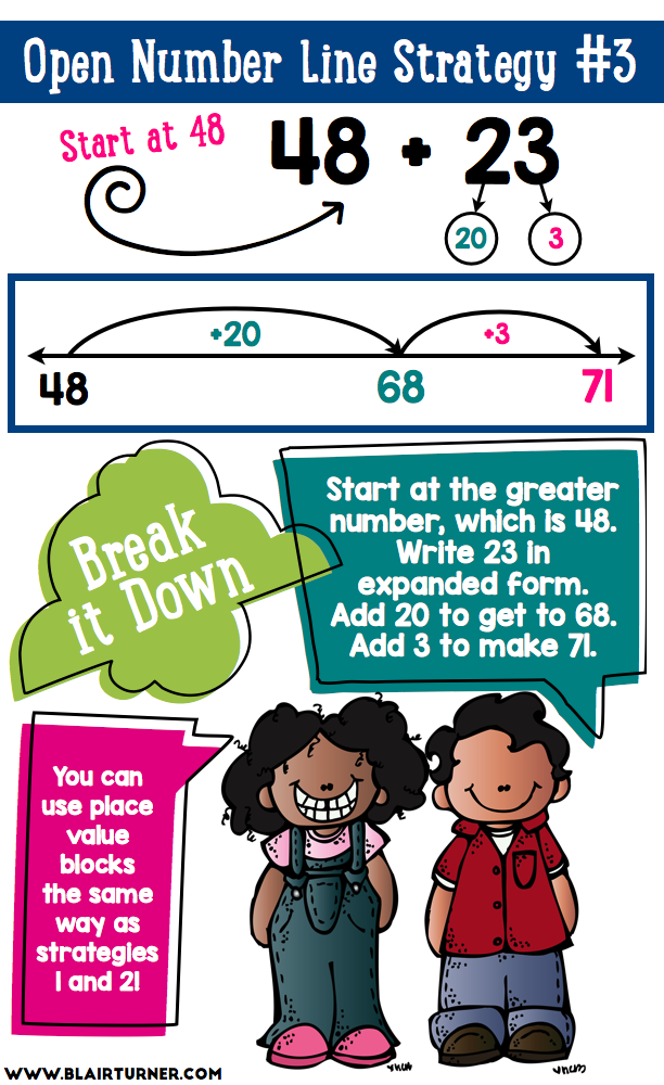 Ways To Show Addition Open Number Line Strategies School