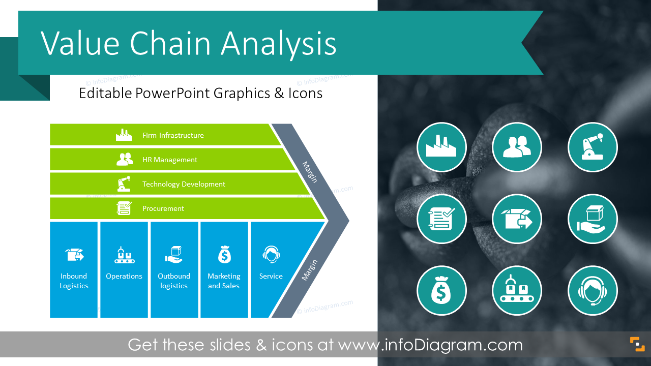 23 Value Chain Model Presentation Diagrams Ppt Template For Business Management Analysis Chain Management Business Ideas Entrepreneur Business Flow Chart