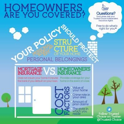 Homeowners Are You Covered Ask Your Trustedchoice Independent
