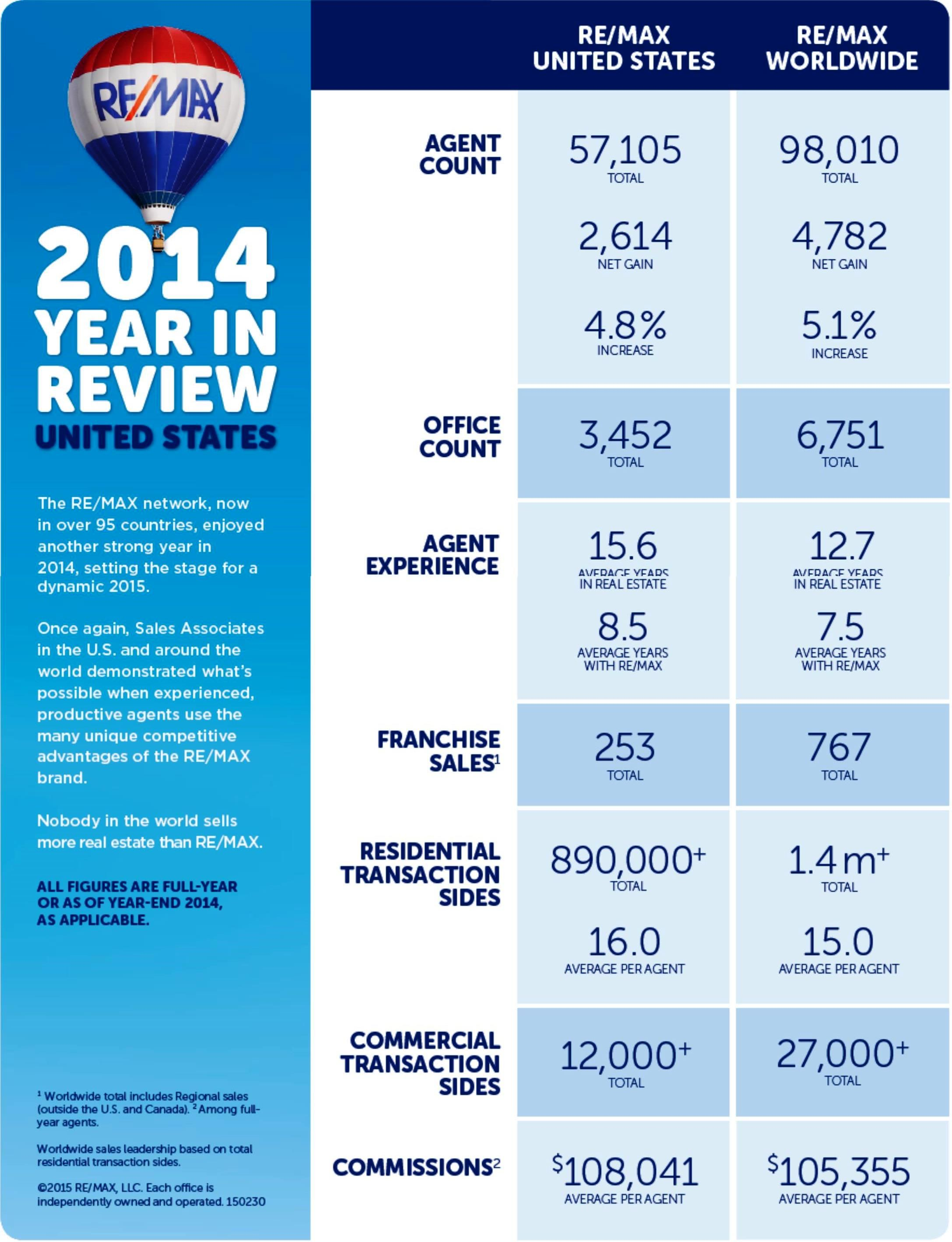 RE/MAX agents continue to dominate the market! NatesHomes