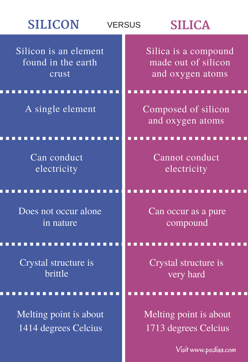 Difference Between Silicon and Silica Silica, Covalent