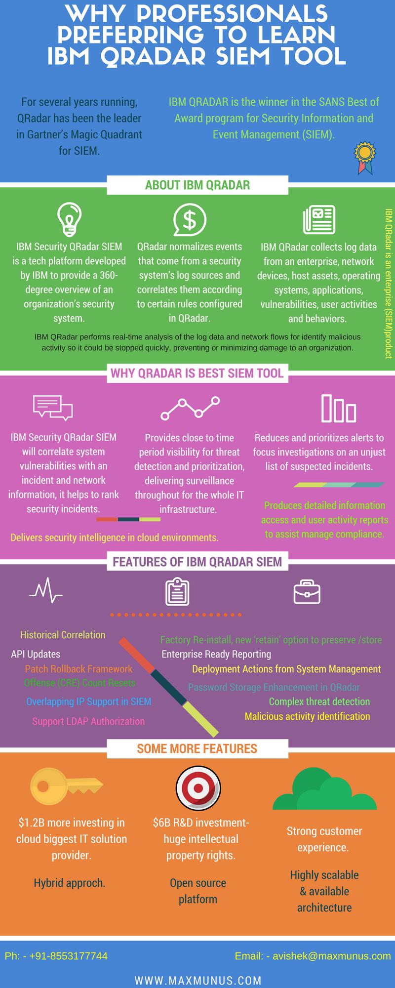 Siem Ibm Qradar Itrtg Ibmsecurity Online Training Security Information Technology Online Training Corporate Training Event Management