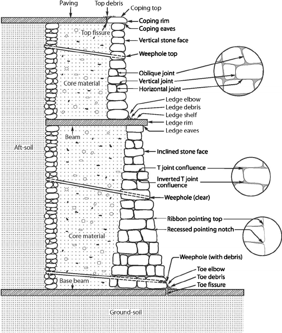 Cross Section Of An Old Stone Retaining Wall