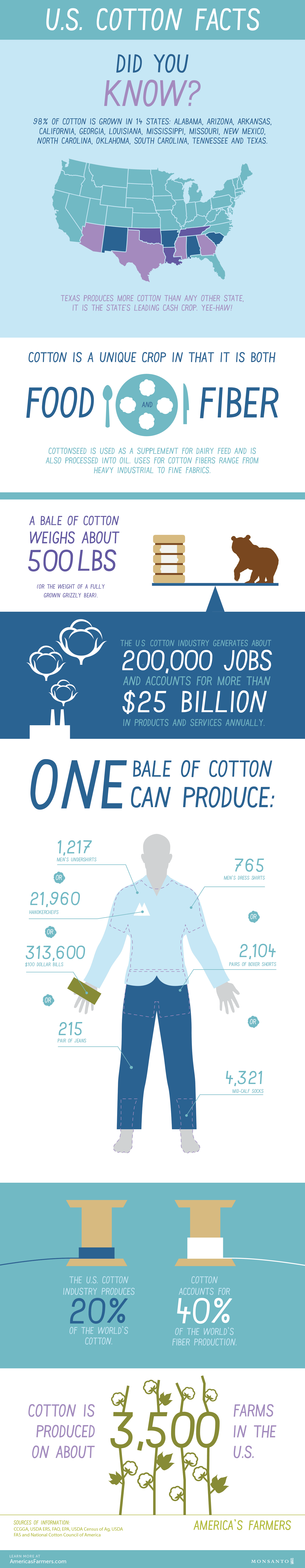 Check Out This Cool Infographic On Us Cotton Facts