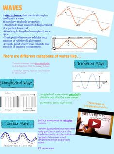 In Physics A Wave Is Disturbance Or Oscillation Of A Physical Quantity That Travels Through Matter Or Space Accompanied By A Transfer O Science Physi