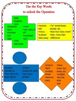 FREE Math Key Words & Vocabulary Builder Anchor Graphic ...