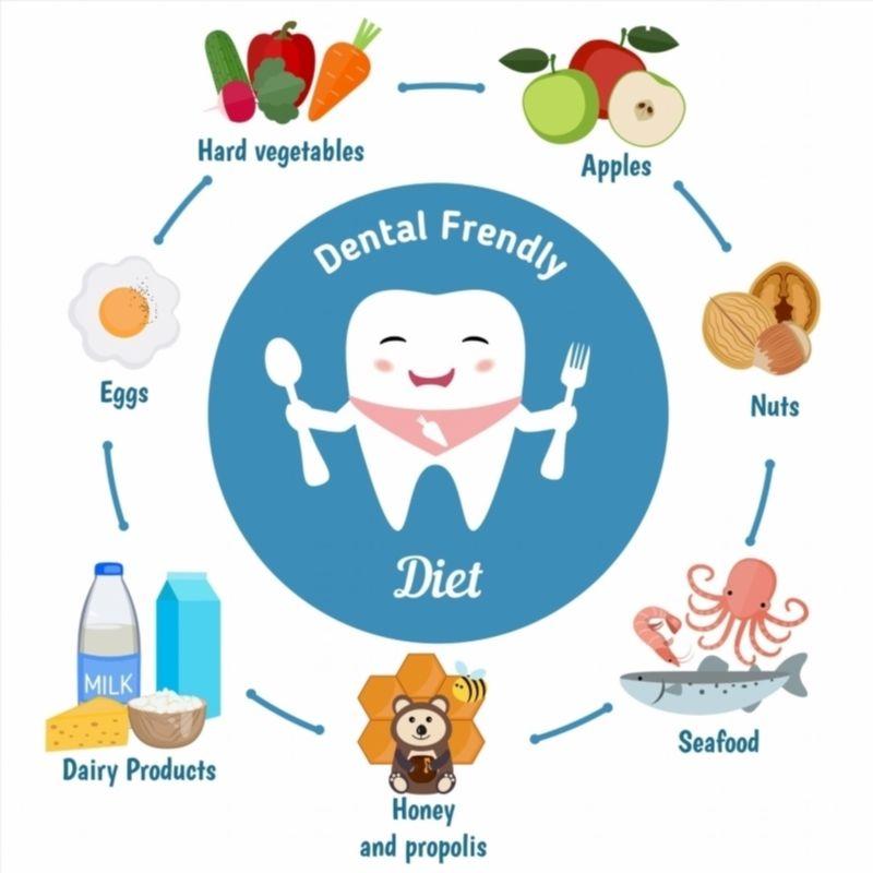 Dental Friendly Diet Poster Teeth Info &
