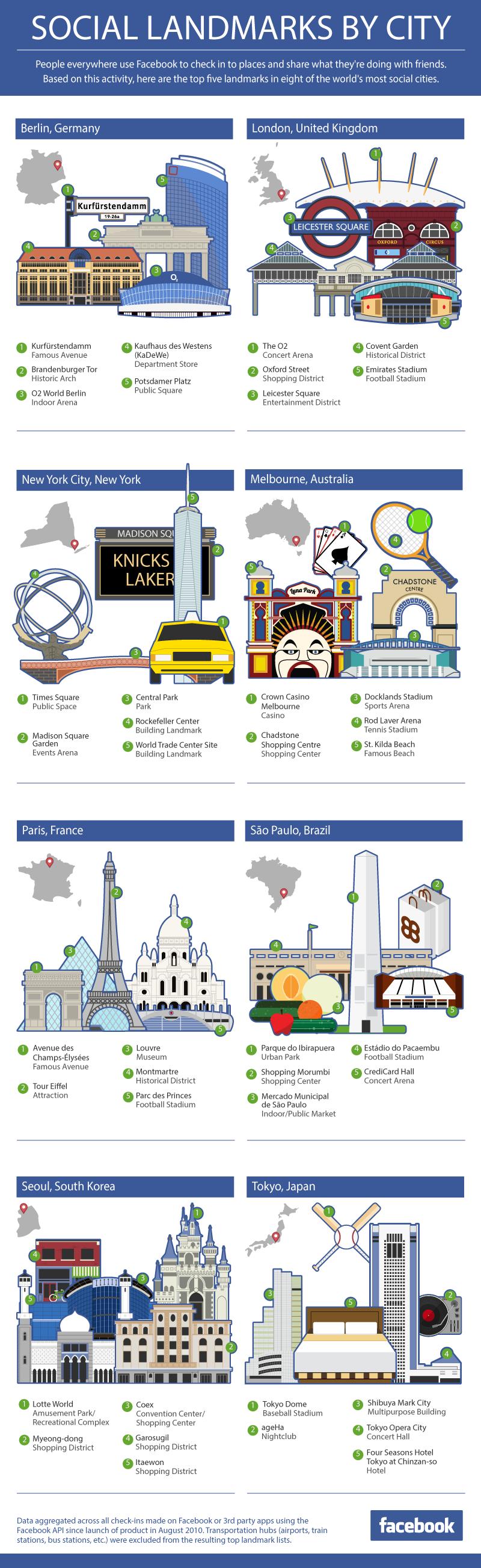 #Infografik beliebteste Orte und Wahrzeichen in Städten von Facebook-Nutzern