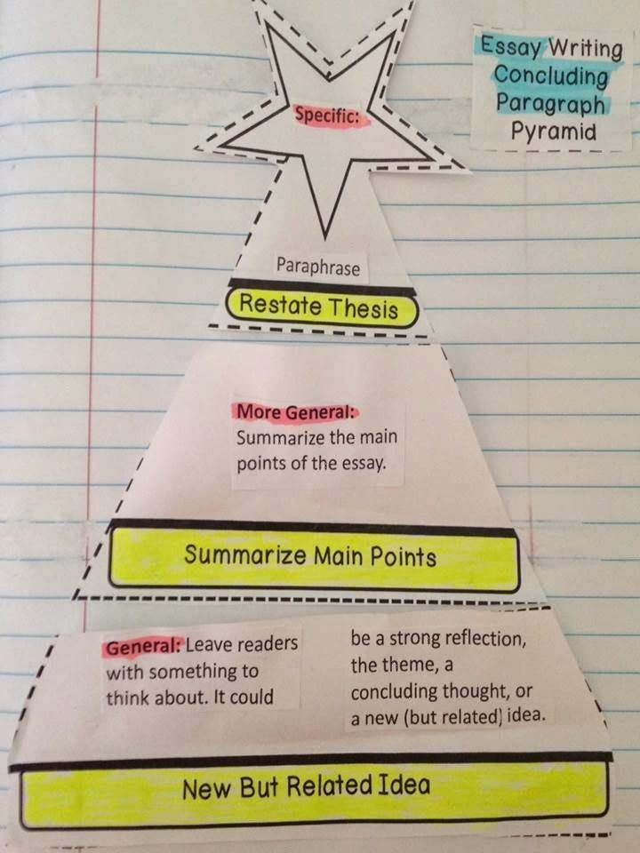 The pyramid method for writing introductory and concluding