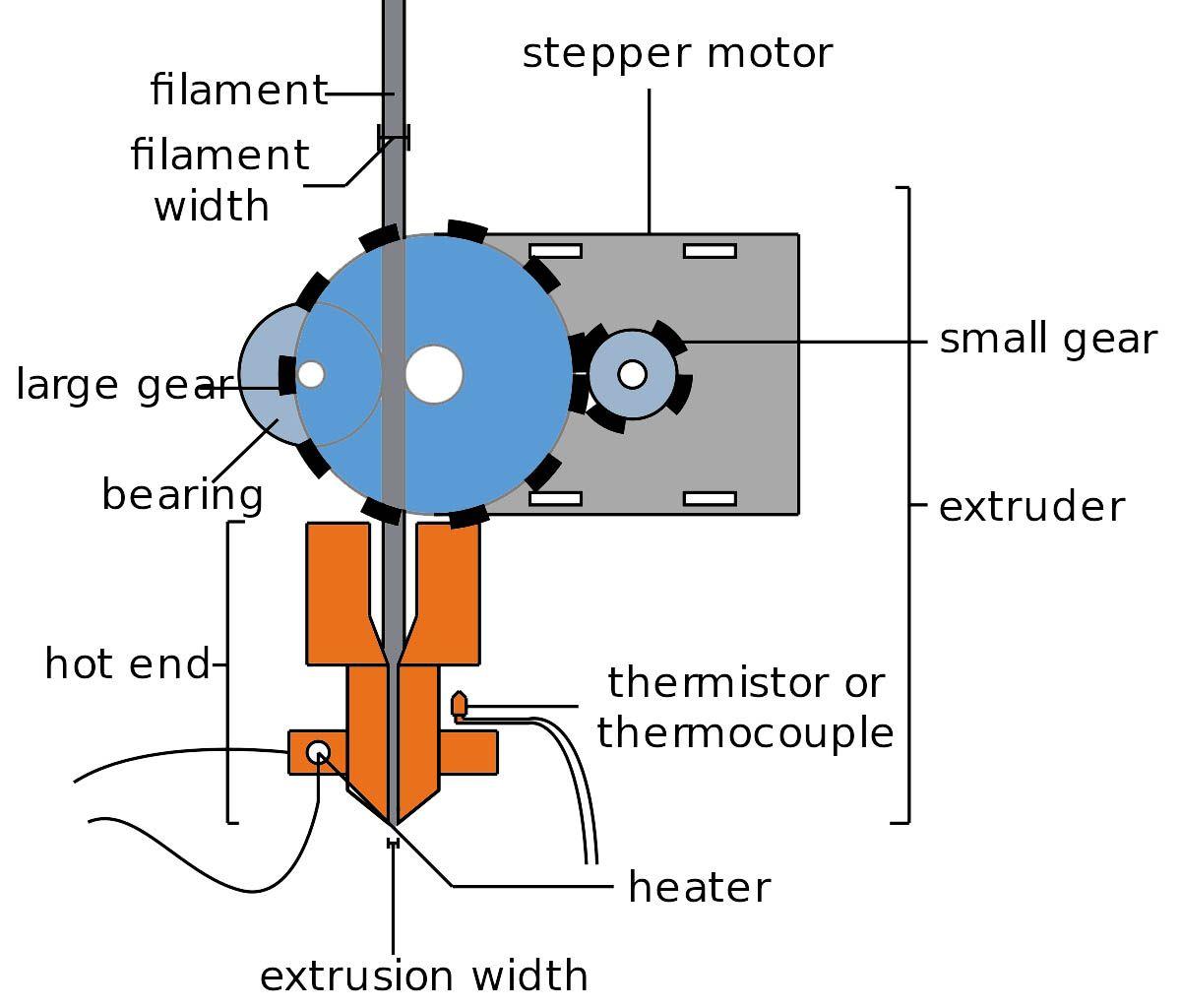 Mechanical Assembly Of Extruder Head Tech Articles Tech 3d