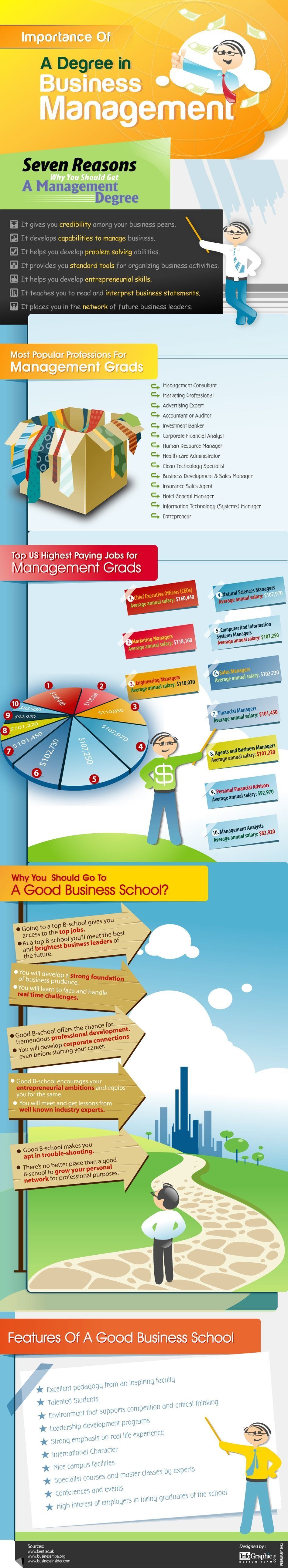 Importance of a Business Management Degree: This infographic depicts seven reasons f…  Business