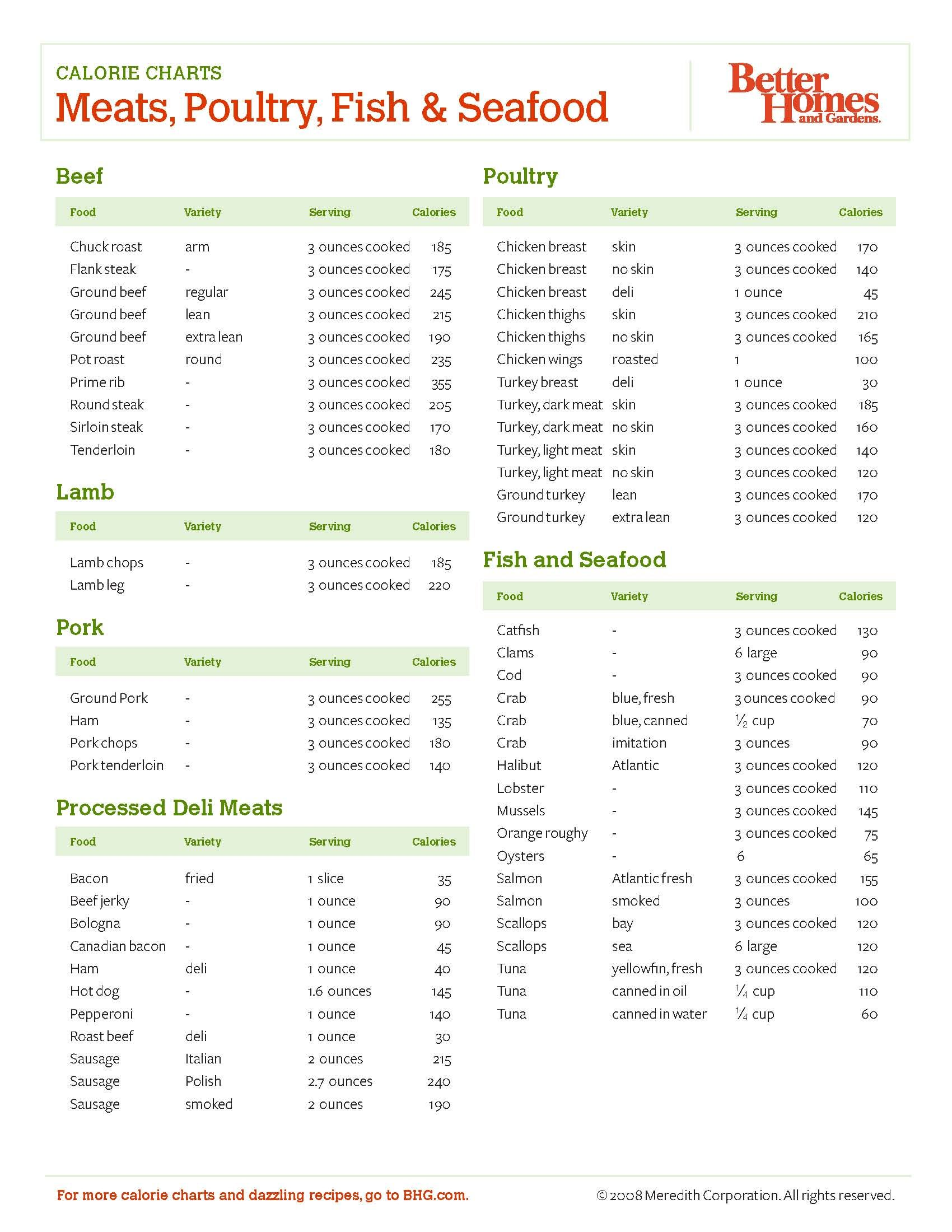 Food Recipe Calorie Calculator How Many Calories In A Pound Of Fat Projects To Try