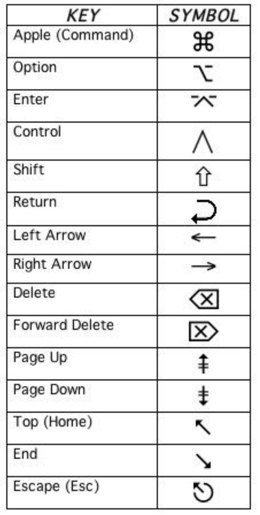 mac shortcut symbols