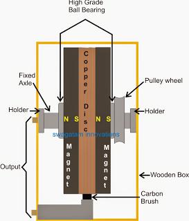 making a free energy generator survival book pinterest rh pinterest co uk