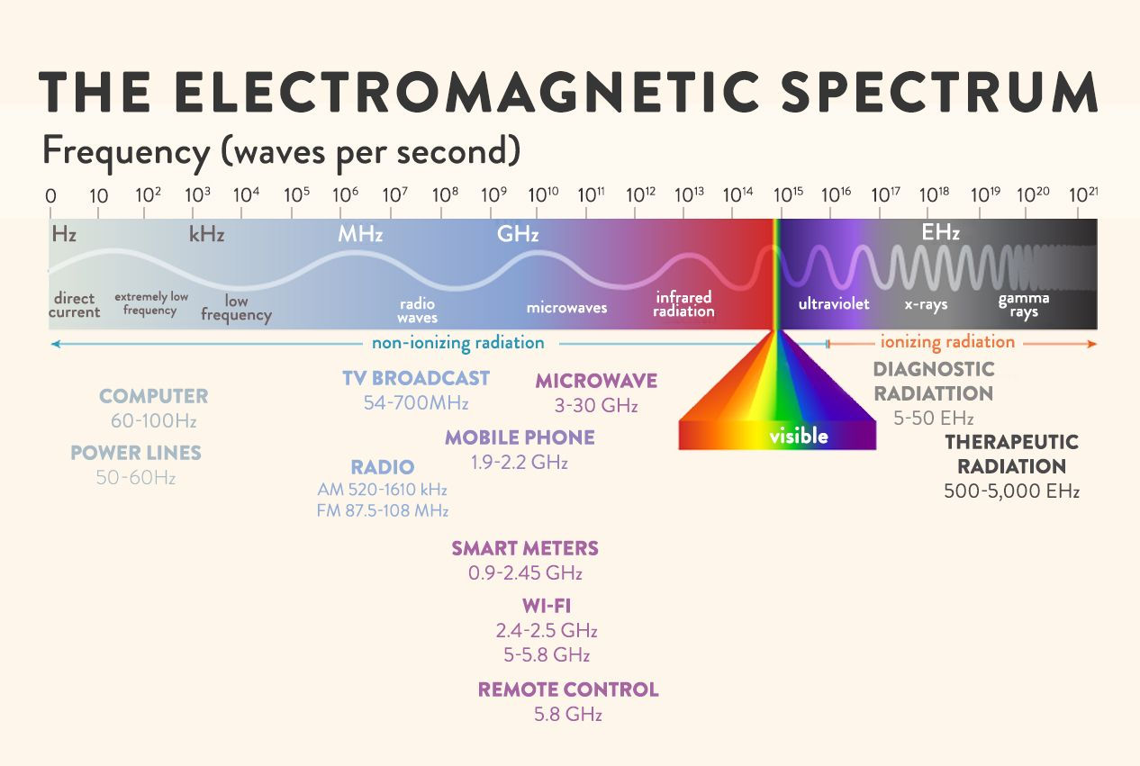 What S The Link Between Electromagnetic Fields And Disease