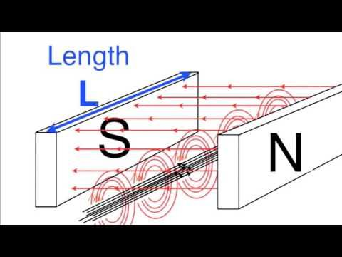 Measuring magnetic flux density for beginners - YouTube