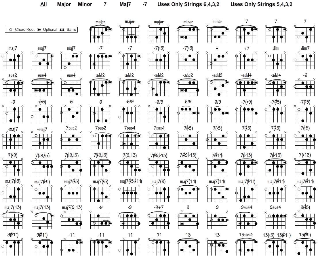 Jazz Guitar Chord Chart - SongMaven | guitar | Pinterest | Gitarre ...