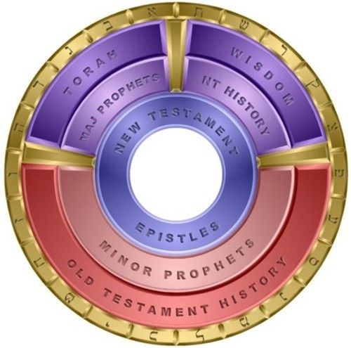 Canon Wheel  Demonstrates the structure of the Bible Wheel