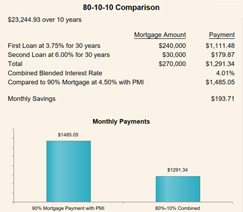 Save The Cost Of Mortgage Insurance 10 Year Mortgage