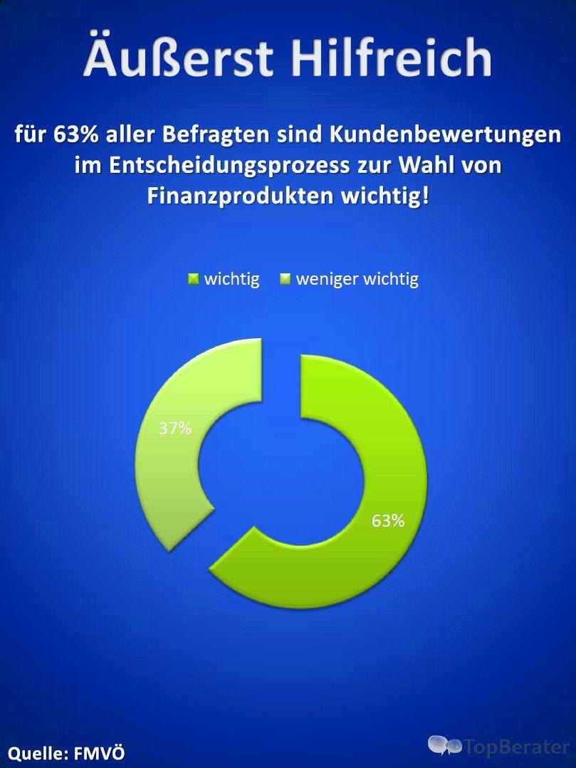 äußerst hilfreich: für 63% aller Befragten sind Kundenbewertungen im Entscheidungsprozess zur Wahl von Finanzprodukten wichtig!