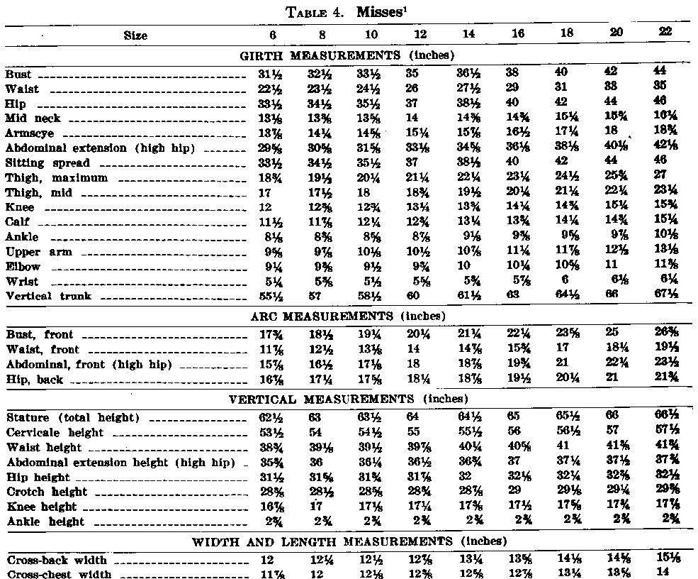 Sizechart1 Jpg 985 816 Body Measurement Chart Womens Size