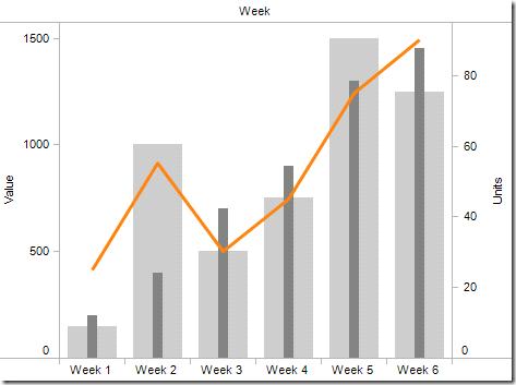 overlapping bars tableau cheats chart infographic data rh pinterest com