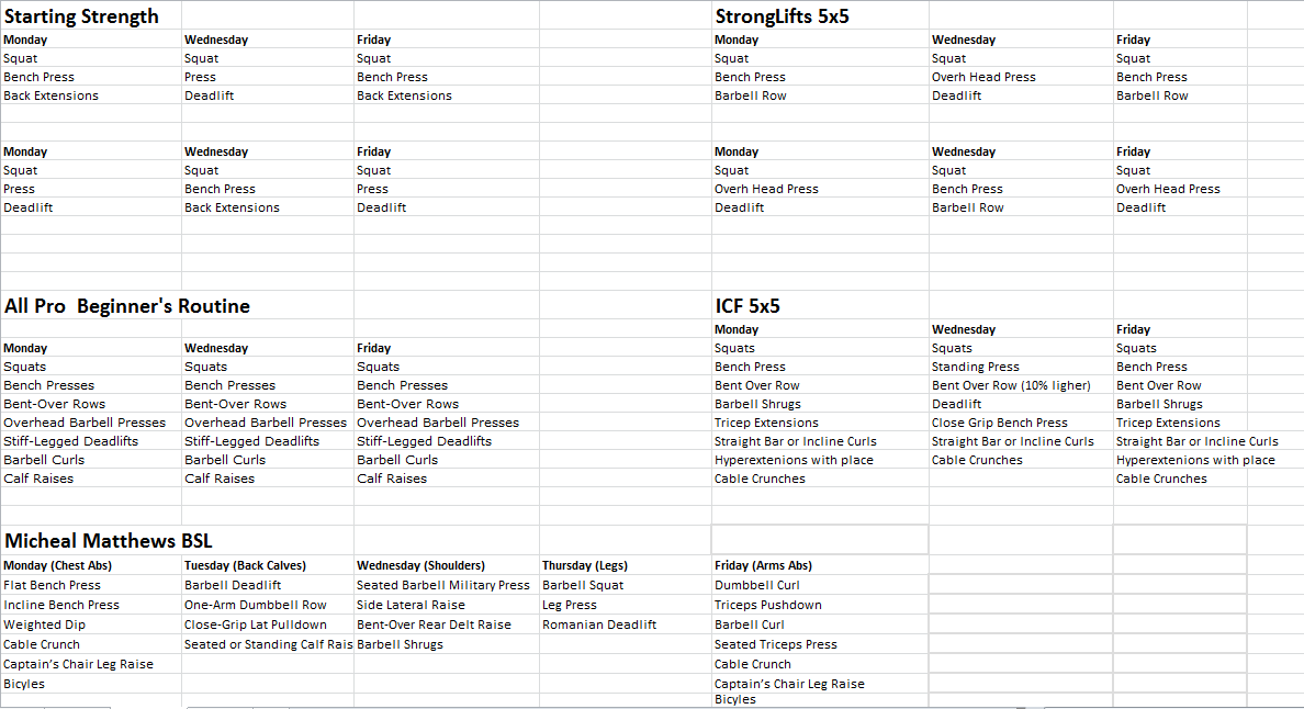 Image Result For Stronglifts 5x5 Spreadsheet Stronglifts Stronglifts 5x5 Workout Plan