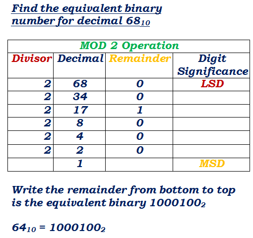 Decimal To Binary Conversion Solved Example Decimals Binary Binary Number