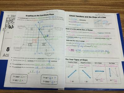 Unit 1b Linear Relationships Slope Intercept Form Interactive