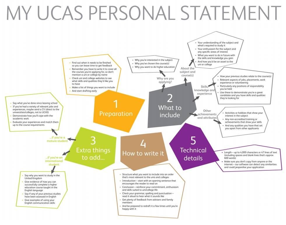ucas personal statement flowchart