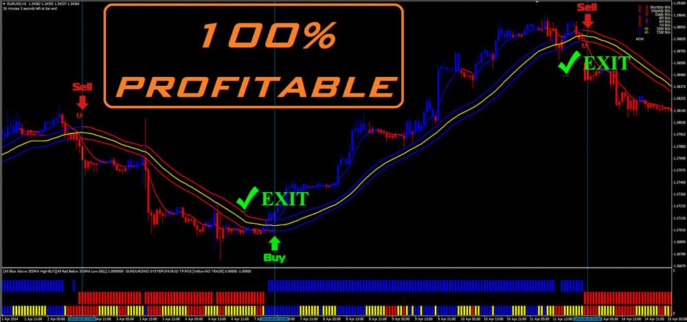 forex binary indicators