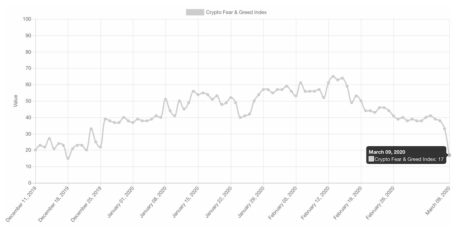 Bitcoin Drops Below 8000 As Markets Tumble Bitcoin Tumbling Financial Markets