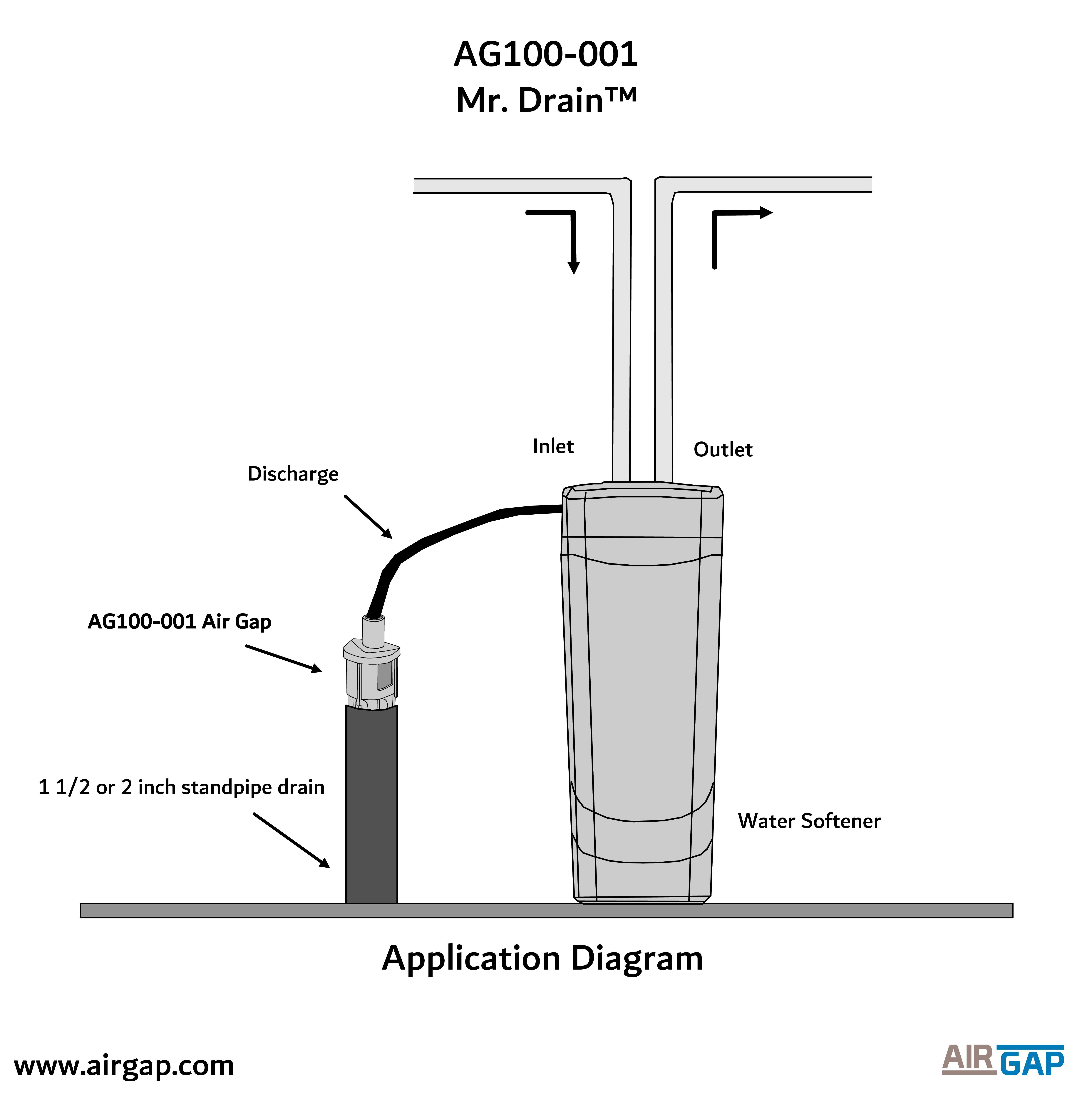 Mr. Drain Water Softener Air Gap AirGap International