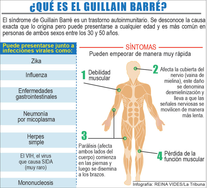 guillain barre signos y sintomas de diabetes