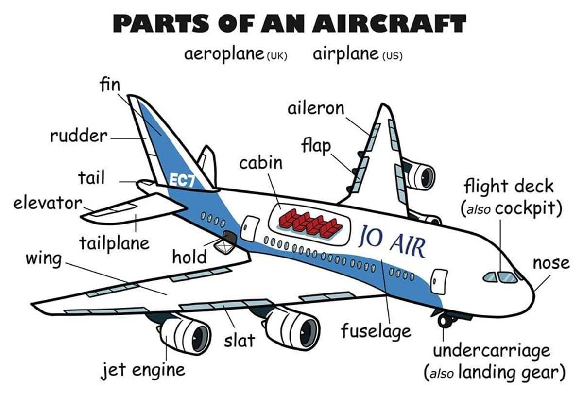 Parts Of An Aircraft Vocabulary In English