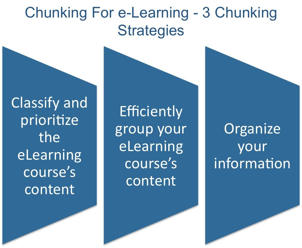 3 Chunking Strategies That Every Instructional Designer Should Know Elearning Industry Instructional Design Elearning Elearning Design