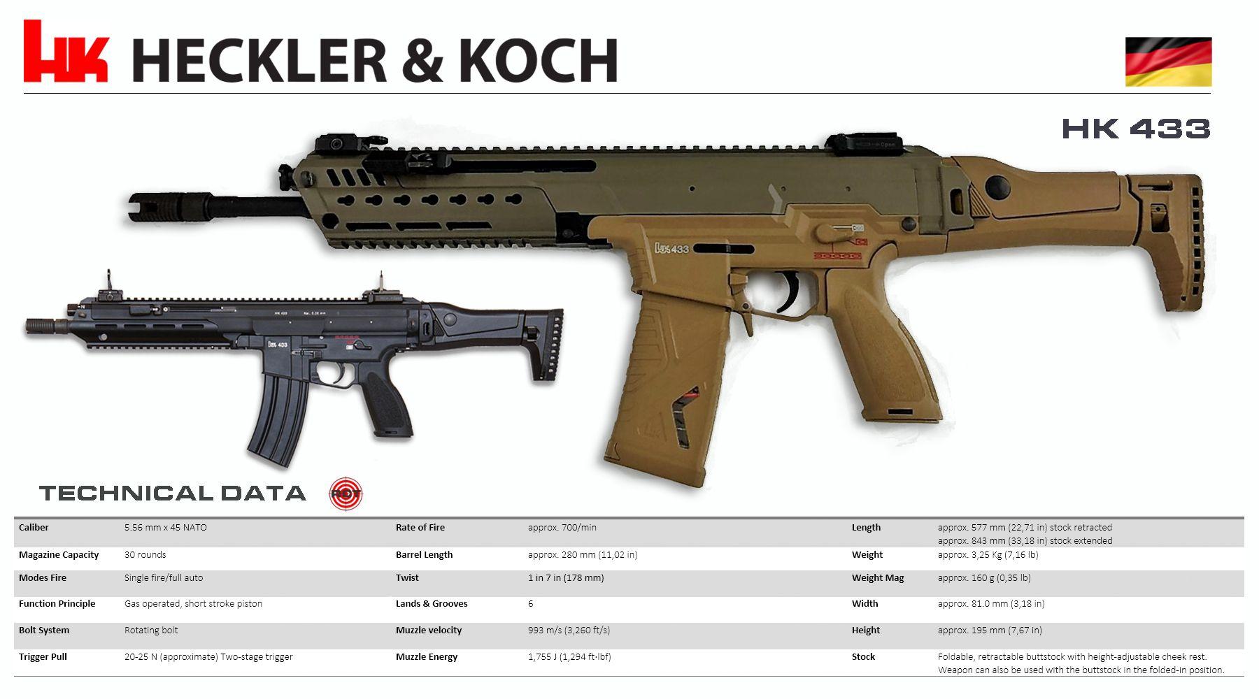 Heckler & Koch - HK 433