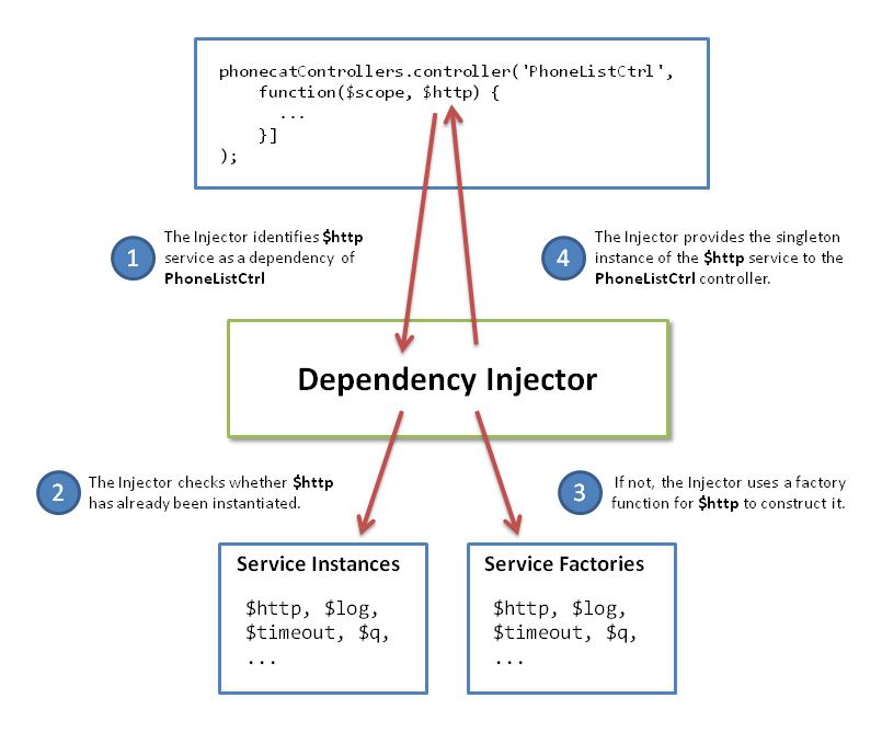 AngularJS: Tutorial: 5 - XHRs & Dependency Injection | tech