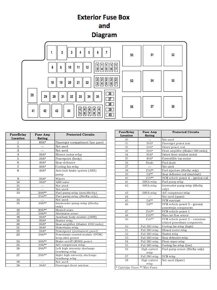 ford mustang v6 and ford mustang gt 2005 2014 fuse box diagram rh pinterest com 2005 ford mustang interior fuse box location 05 ford mustang fuse box diagram