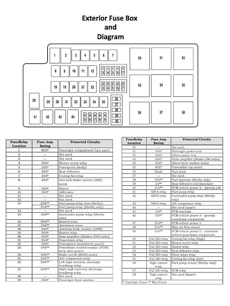 2010 Mustang Interior Fuse Box Diagram | Psoriasisguru.com