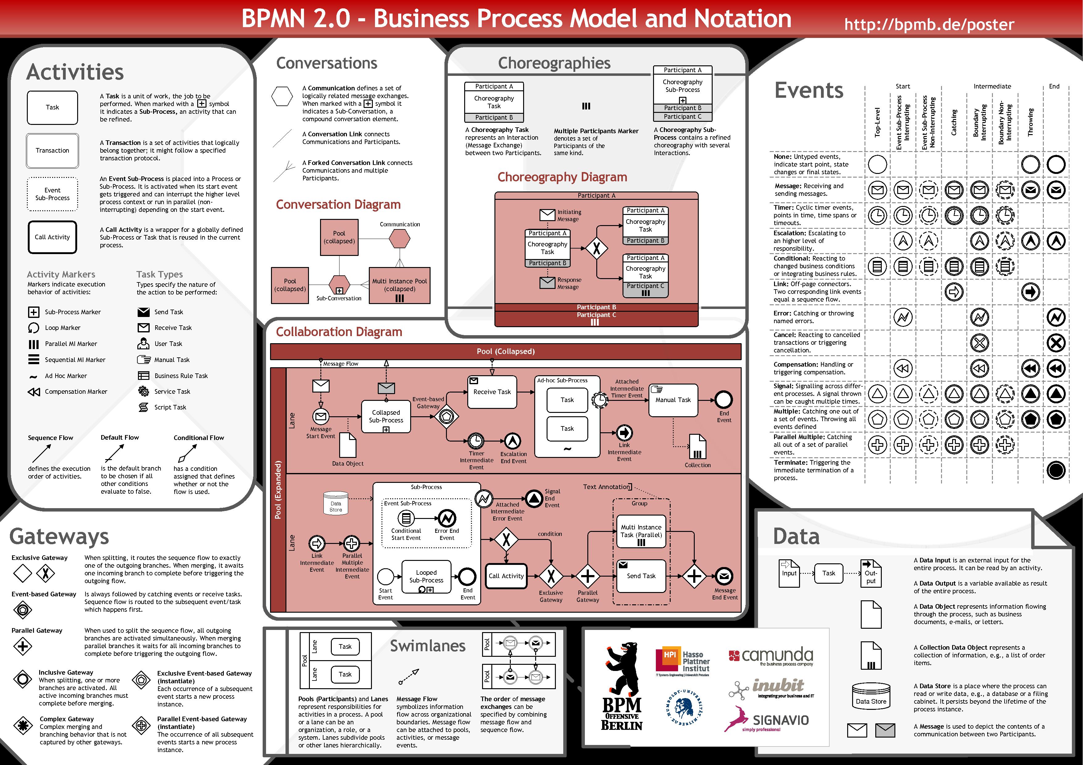 Business Process Diagram With Bpmn 2 0