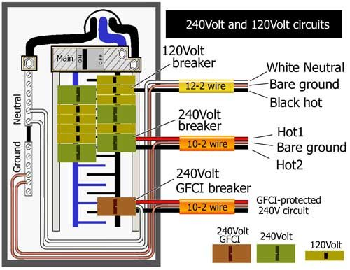 gfci in breaker box electrical upgrade boxes color code for residential wire how to match wire size and circuit breaker outlet wiring diagram